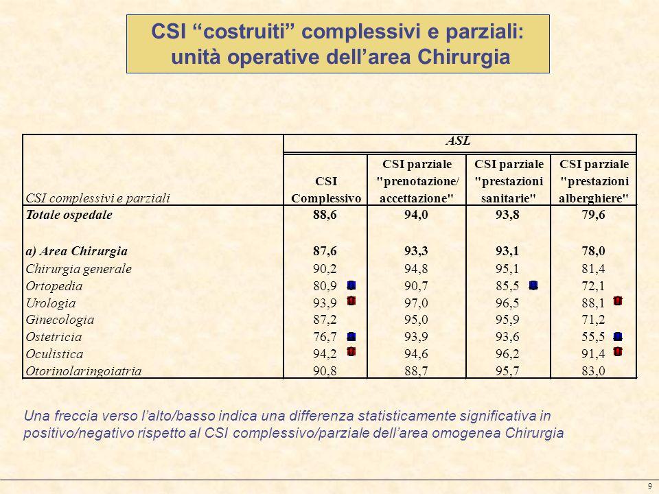 9 CSI costruiti complessivi e parziali: unità operative dellarea Chirurgia Una freccia verso lalto/basso indica una differenza statisticamente signifi