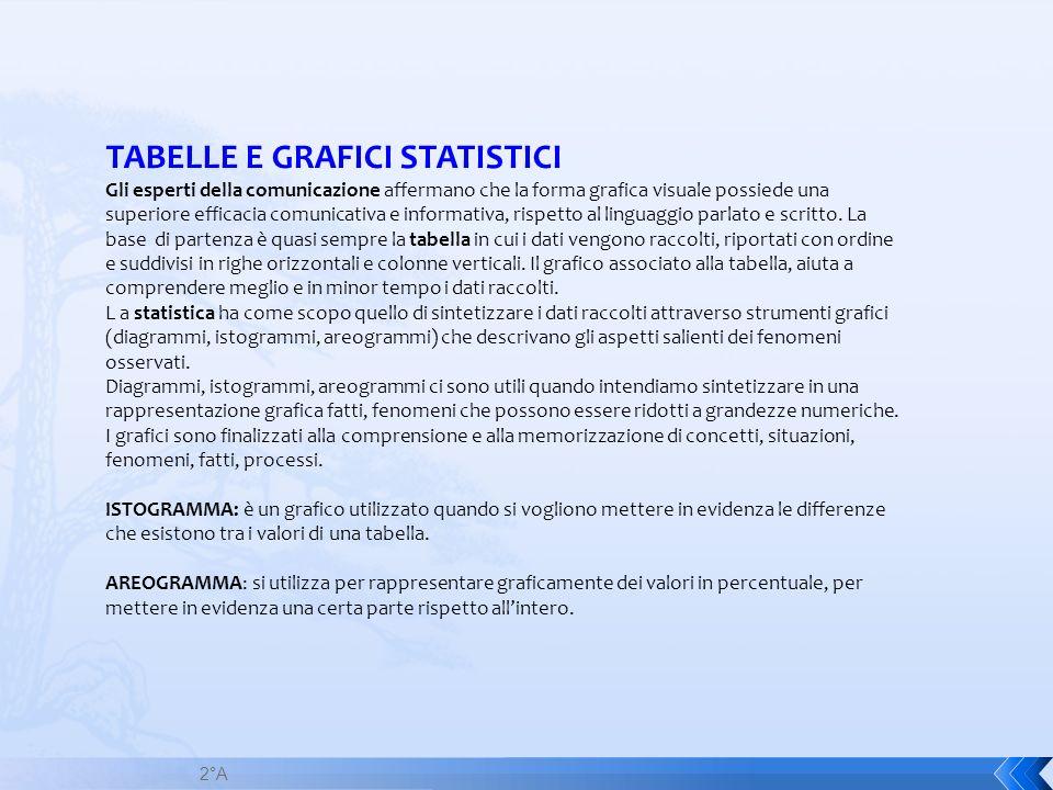 2°A TABELLE E GRAFICI STATISTICI Gli esperti della comunicazione affermano che la forma grafica visuale possiede una superiore efficacia comunicativa
