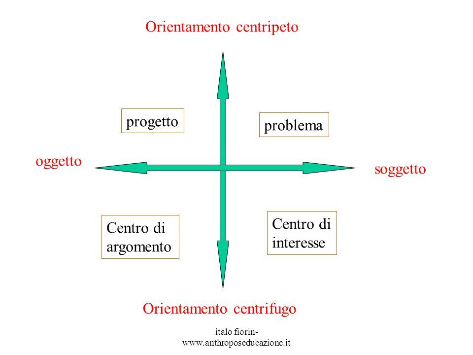 italo fiorin- www.anthroposeducazione.it Orientamento centripeto Orientamento centrifugo oggetto soggetto Centro di argomento Centro di interesse progetto problema