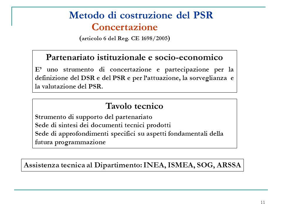 11 Metodo di costruzione del PSR Concertazione ( articolo 6 del Reg.