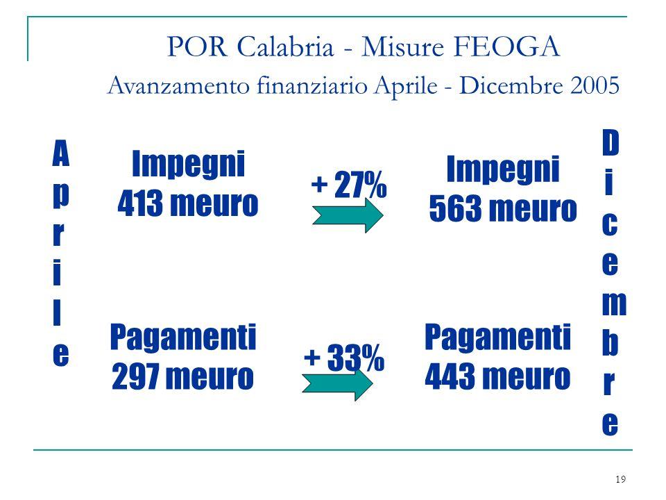 19 POR Calabria - Misure FEOGA Avanzamento finanziario Aprile - Dicembre 2005 Impegni 413 meuro AprileAprile Impegni 563 meuro DicembreDicembre Pagamenti 297 meuro Pagamenti 443 meuro + 27% + 33%