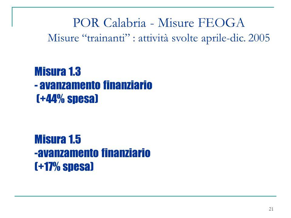 21 POR Calabria - Misure FEOGA Misure trainanti : attività svolte aprile-dic.