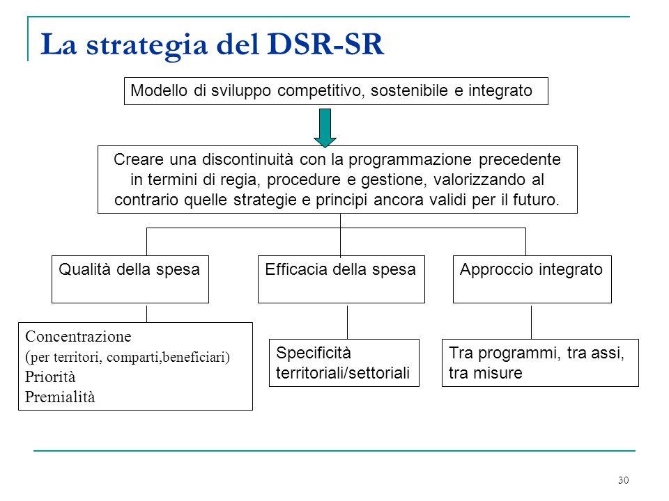 30 La strategia del DSR-SR Modello di sviluppo competitivo, sostenibile e integrato Creare una discontinuità con la programmazione precedente in termini di regia, procedure e gestione, valorizzando al contrario quelle strategie e principi ancora validi per il futuro.