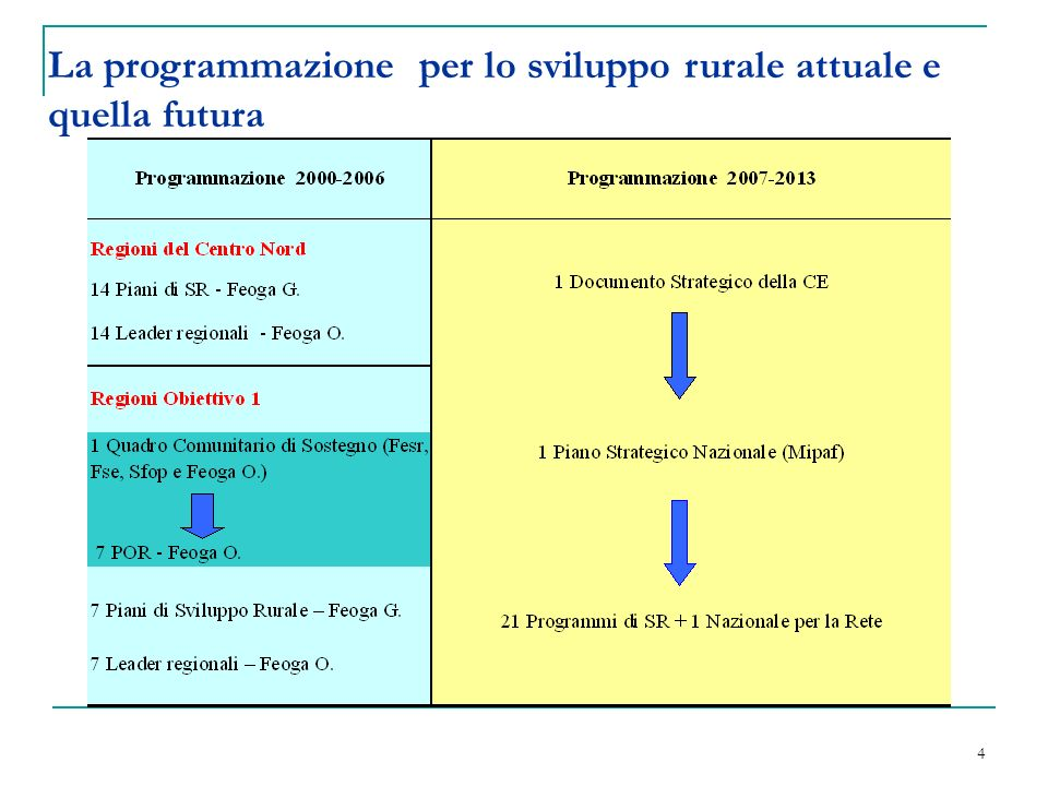 15 PUNTI DI FORZA Specificità sociali, economiche e-culturali delle aree rurali Forte legame delle produzioni agricole con il territorio.