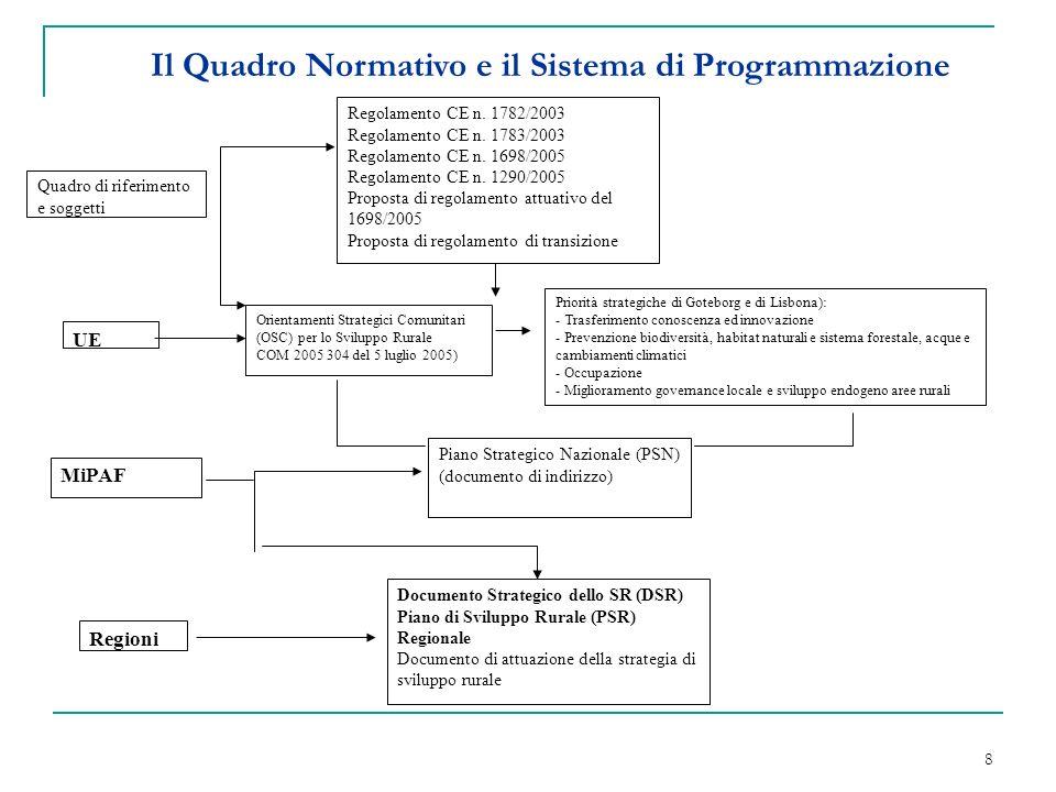 8 Il Quadro Normativo e il Sistema di Programmazione Regolamento CE n.