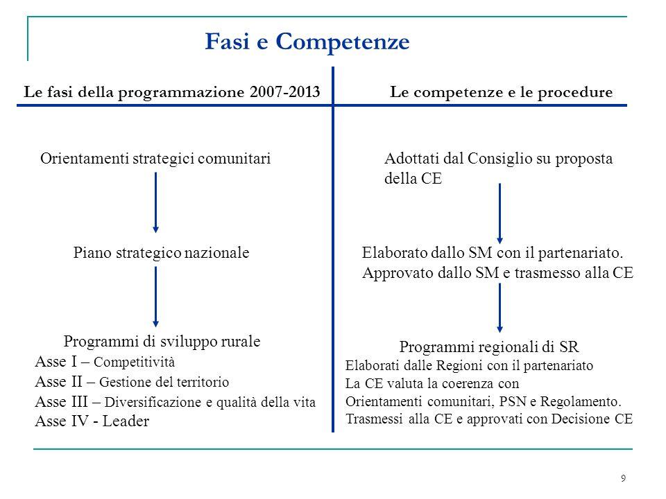 20 POR Calabria - Misure FEOGA Obiettivo spesa raggiunto: -Mantenendo obiettivi e finalità singole misure -Mantenendo equilibrio finanziario fra le misure FEOGA Asse I e IV