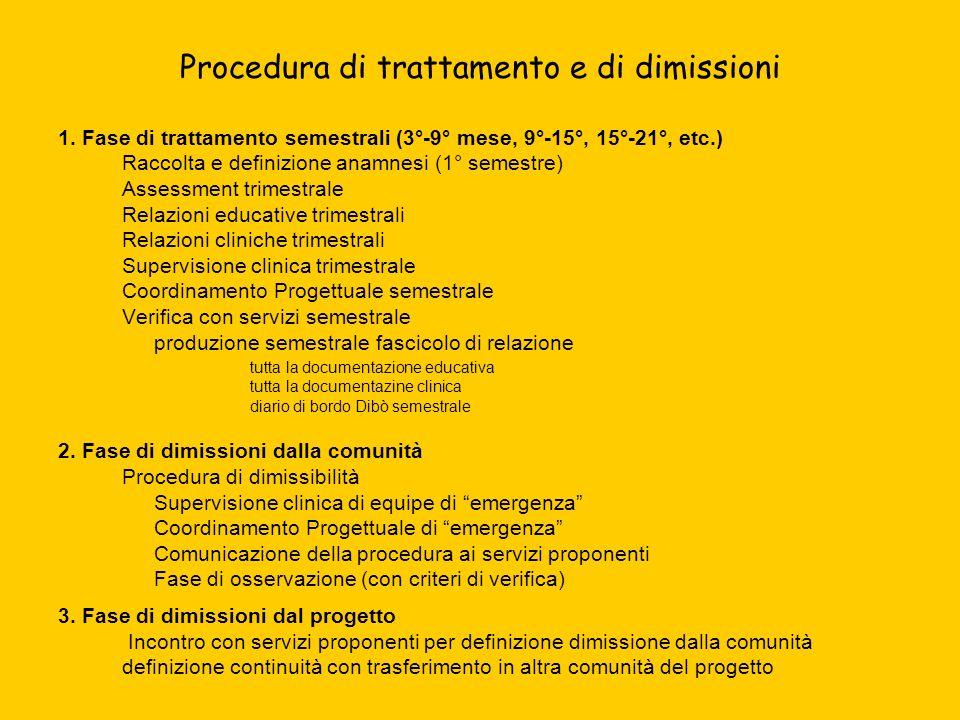Procedura di trattamento e di dimissioni 1. Fase di trattamento semestrali (3°-9° mese, 9°-15°, 15°-21°, etc.) Raccolta e definizione anamnesi (1° sem