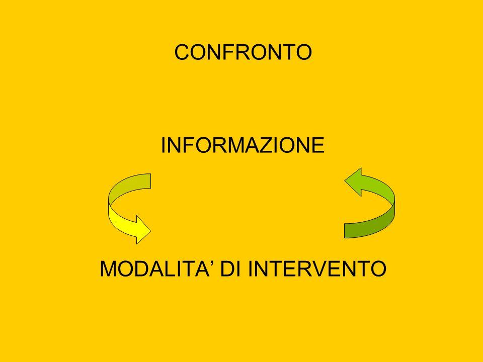 CONFRONTO INFORMAZIONE MODALITA DI INTERVENTO