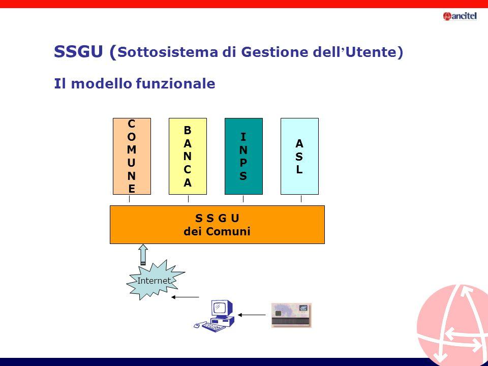 Il modello funzionale S S G U dei Comuni COMUNECOMUNE BANCABANCA INPSINPS ASLASL Internet