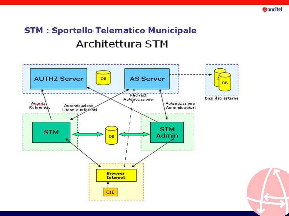 STM : Sportello Telematico Municipale