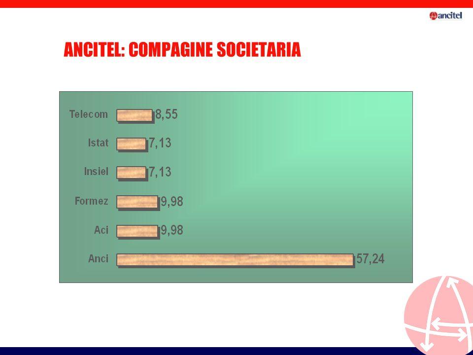 ANCITEL: COMPAGINE SOCIETARIA
