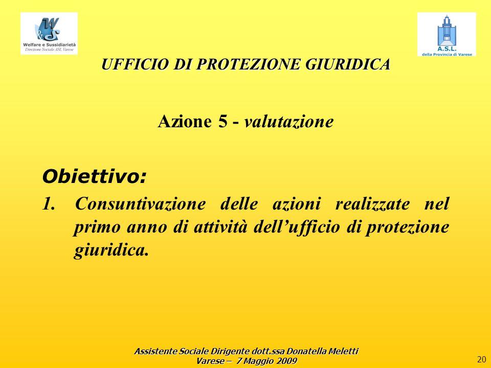 Assistente Sociale Dirigente dott.ssa Donatella Meletti Varese – 7 Maggio 2009 20 UFFICIO DI PROTEZIONE GIURIDICA Azione 5 - valutazione Obiettivo: 1.Consuntivazione delle azioni realizzate nel primo anno di attività dellufficio di protezione giuridica.