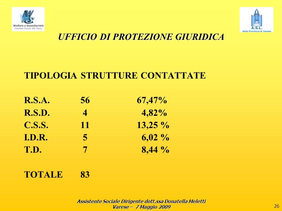 Assistente Sociale Dirigente dott.ssa Donatella Meletti Varese – 7 Maggio 2009 26 UFFICIO DI PROTEZIONE GIURIDICA TIPOLOGIA STRUTTURE CONTATTATE R.S.A.5667,47% R.S.D.