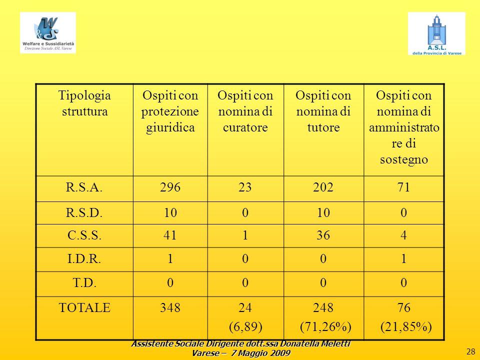 Assistente Sociale Dirigente dott.ssa Donatella Meletti Varese – 7 Maggio 2009 28 Tipologia struttura Ospiti con protezione giuridica Ospiti con nomina di curatore Ospiti con nomina di tutore Ospiti con nomina di amministrato re di sostegno R.S.A.2962320271 R.S.D.100 0 C.S.S.411364 I.D.R.1001 T.D.0000 TOTALE34824 (6,89) 248 (71,26%) 76 (21,85%)