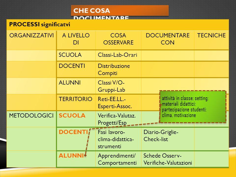 attività in classe; setting; materiali didattici; partecipazione studenti; clima, motivazione