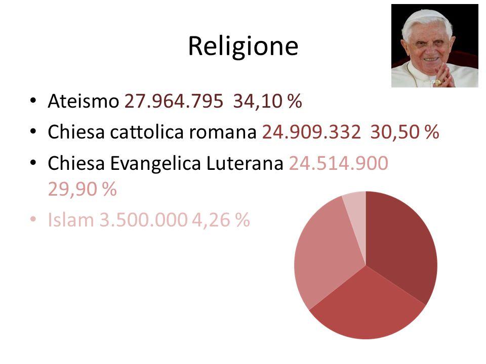 Religione Ateismo 27.964.795 34,10 % Chiesa cattolica romana 24.909.332 30,50 % Chiesa Evangelica Luterana 24.514.900 29,90 % Islam 3.500.000 4,26 %