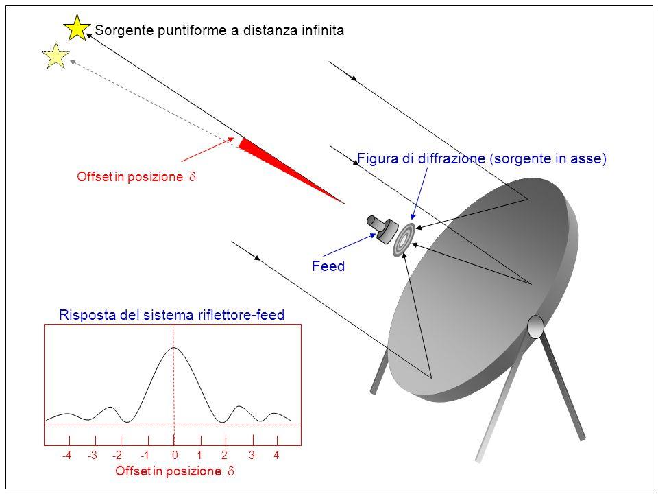 Sorgente puntiforme a distanza infinita Feed Figura di diffrazione (sorgente in asse) -4 -3 -2 -1 0 1 2 3 4 Offset in posizione Risposta del sistema riflettore-feed