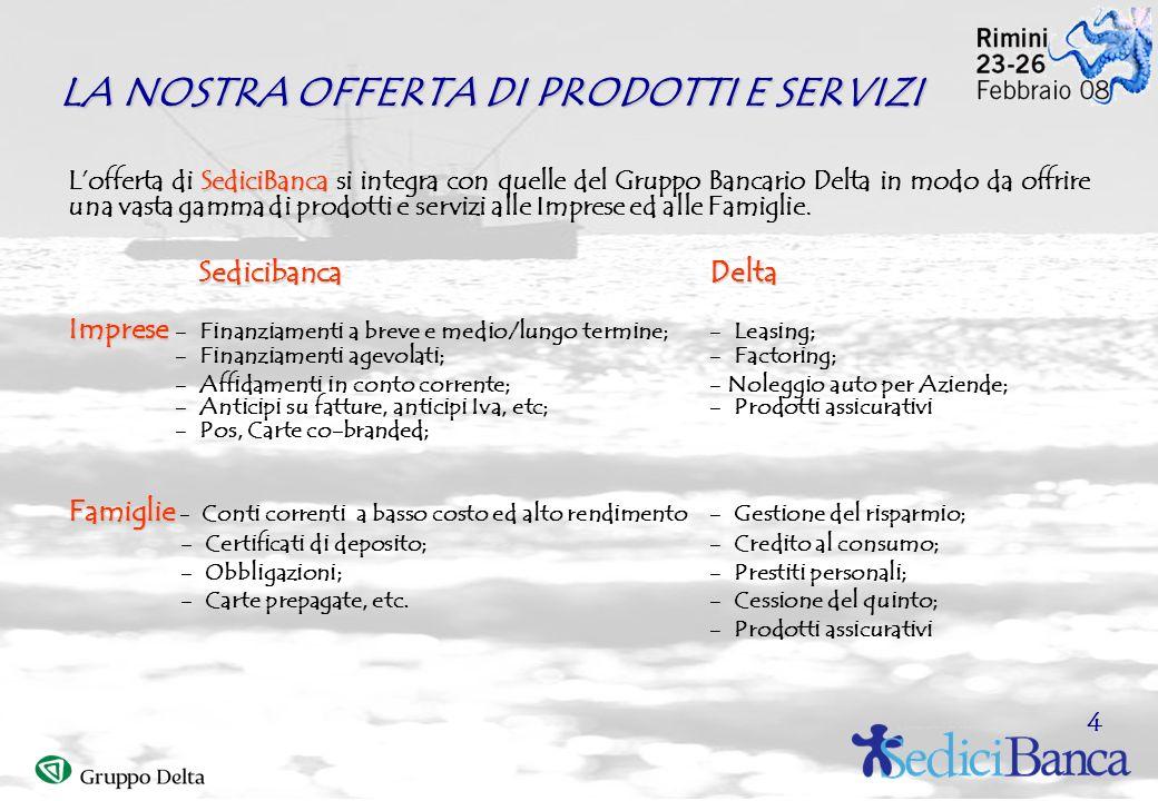 LA NOSTRA OFFERTA DI PRODOTTI E SERVIZI SediciBanca Lofferta di SediciBanca si integra con quelle del Gruppo Bancario Delta in modo da offrire una vasta gamma di prodotti e servizi alle Imprese ed alle Famiglie.