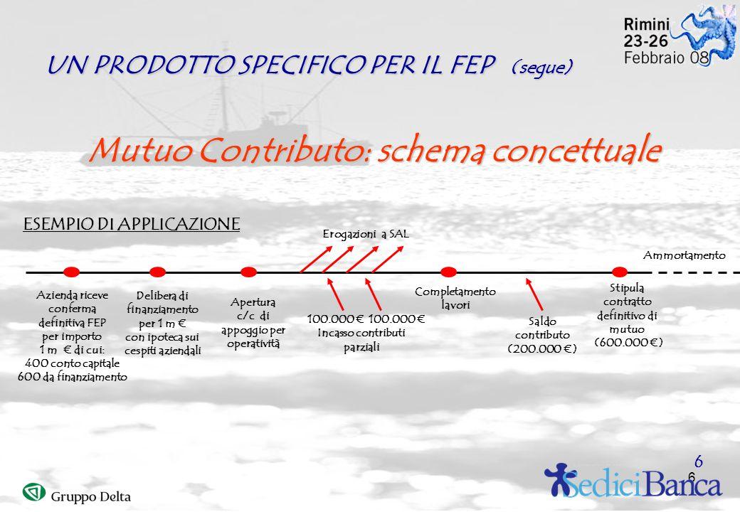 6 Mutuo Contributo: schema concettuale Azienda riceve conferma definitiva FEP per importo 1 m di cui: 400 conto capitale 600 da finanziamento Delibera