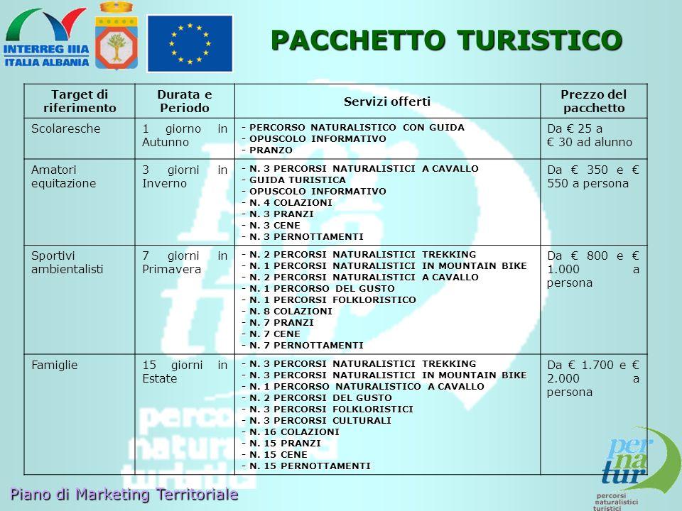 Piano di Marketing Territoriale PACCHETTO TURISTICO Target di riferimento Durata e Periodo Servizi offerti Prezzo del pacchetto Scolaresche1 giorno in