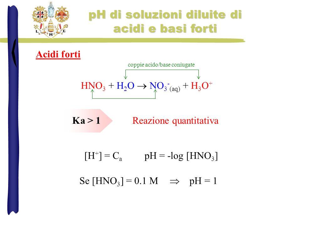 pH di soluzioni diluite di acidi e basi forti HNO 3 + H 2 O NO 3 - (aq) + H 3 O + Ka > 1Reazione quantitativa [H + ] = C a pH = -log [HNO 3 ] Se [HNO