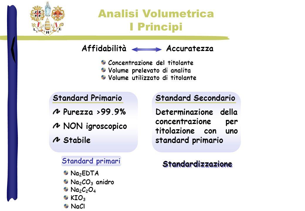 AffidabilitàAccuratezza Concentrazione del titolante Volume prelevato di analita Volume utilizzato di titolante Standard Primario Purezza >99.9% NON i
