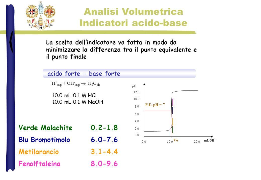 Analisi Volumetrica Indicatori acido-base acido forte - base forte H + (aq) + OH - (aq) H 2 O (l) La scelta dellindicatore va fatta in modo da minimiz
