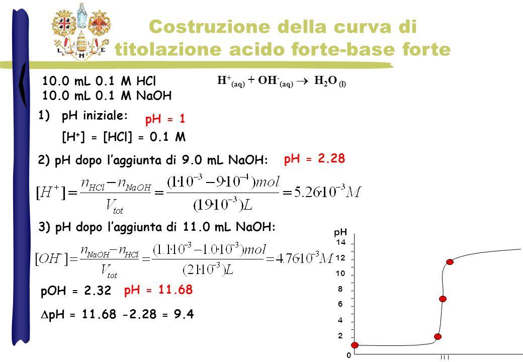 Costruzione della curva di titolazione acido forte-base forte 1)pH iniziale: [H + ] = [HCl] = 0.1 M 2) pH dopo laggiunta di 9.0 mL NaOH: H + (aq) + OH