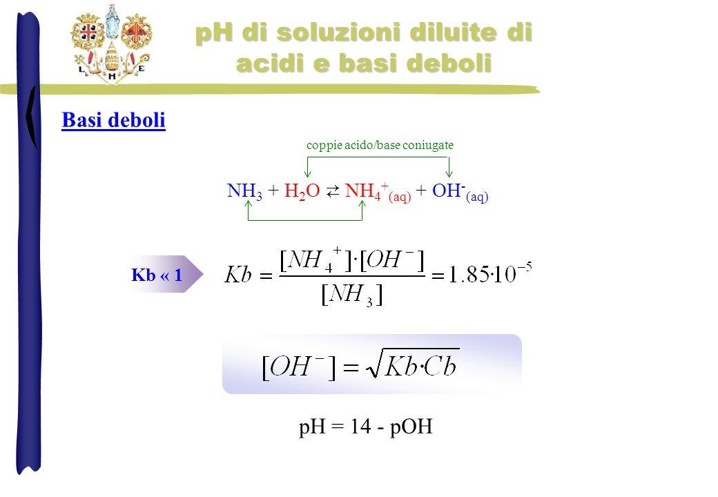 pH di soluzioni diluite di acidi e basi deboli pH = 14 - pOH Basi deboli Kb « 1 NH 3 + H 2 O NH 4 + (aq) + OH - (aq) coppie acido/base coniugate