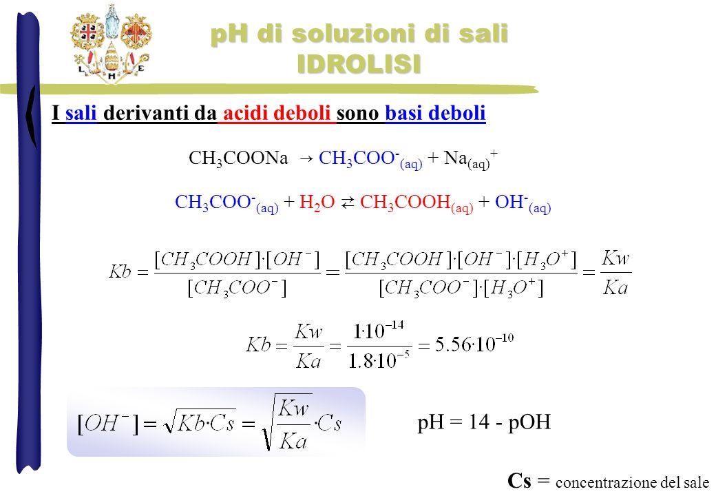 pH di soluzioni di sali IDROLISI I sali derivanti da acidi deboli sono basi deboli CH 3 COONa CH 3 COO - (aq) + Na (aq) + CH 3 COO - (aq) + H 2 O CH 3