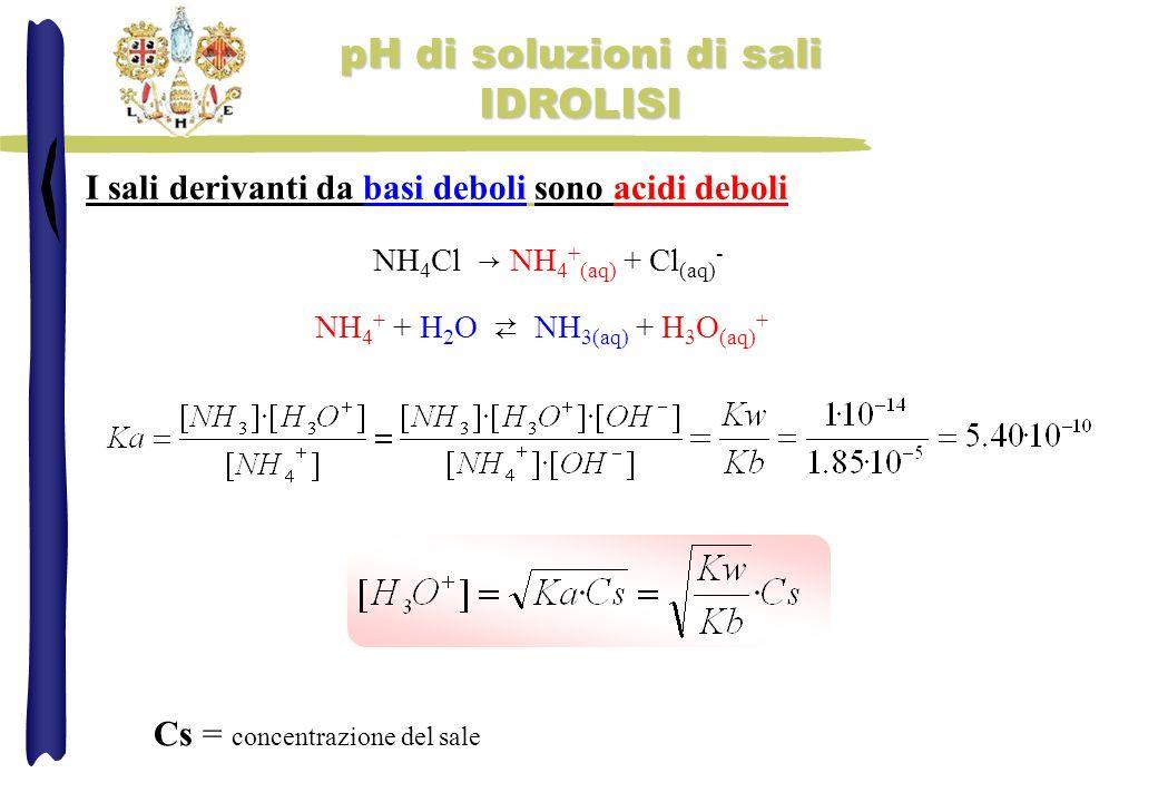 I sali derivanti da basi deboli sono acidi deboli NH 4 Cl NH 4 + (aq) + Cl (aq) - NH 4 + + H 2 O NH 3(aq) + H 3 O (aq) + Cs = concentrazione del sale