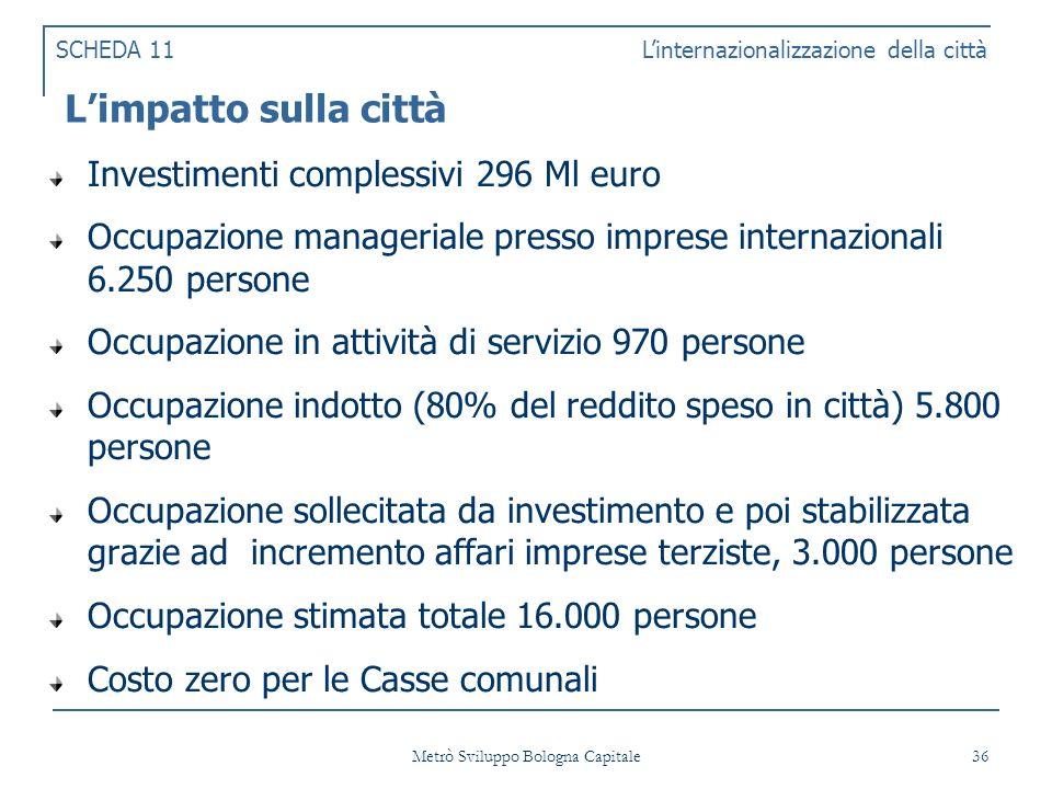Metrò Sviluppo Bologna Capitale 36 Limpatto sulla città Investimenti complessivi 296 Ml euro Occupazione manageriale presso imprese internazionali 6.250 persone Occupazione in attività di servizio 970 persone Occupazione indotto (80% del reddito speso in città) 5.800 persone Occupazione sollecitata da investimento e poi stabilizzata grazie ad incremento affari imprese terziste, 3.000 persone Occupazione stimata totale 16.000 persone Costo zero per le Casse comunali SCHEDA 11 Linternazionalizzazione della città