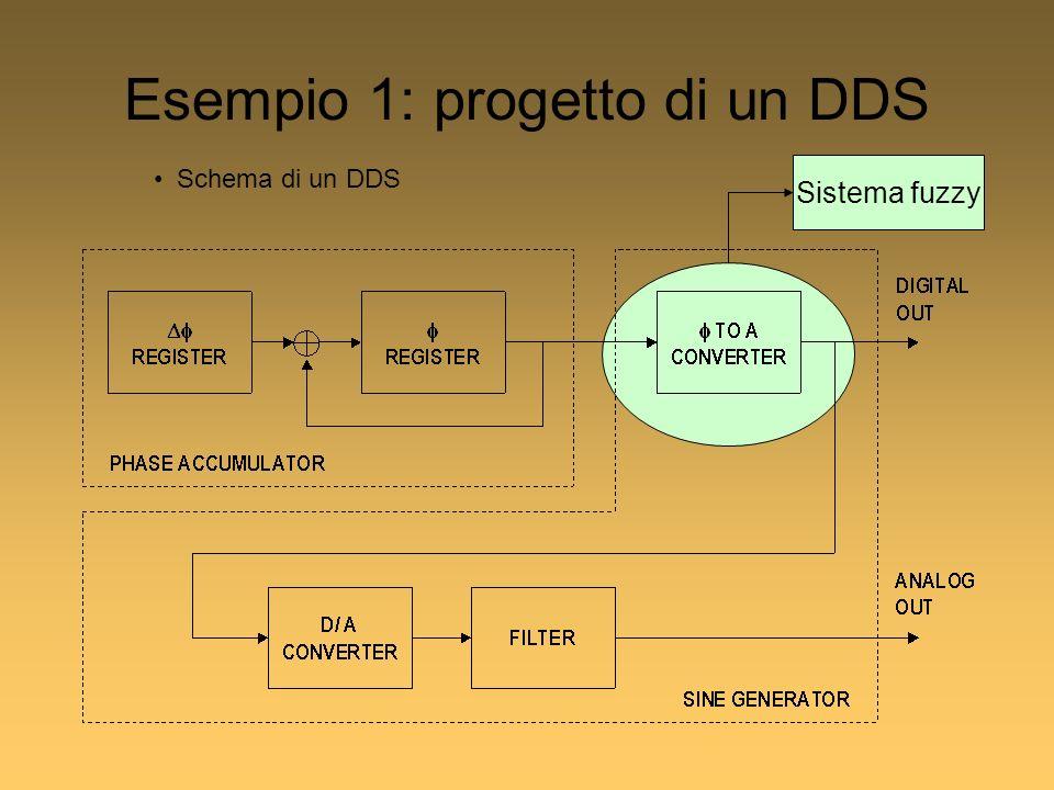 Sistema fuzzy Esempio 1: progetto di un DDS Schema di un DDS