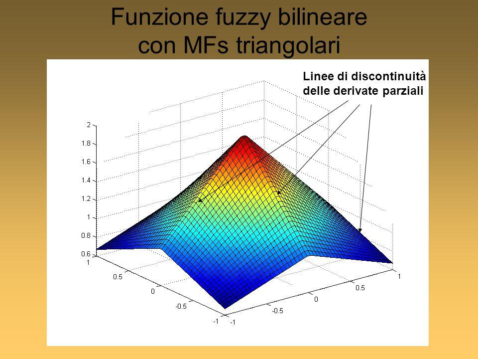 Funzione fuzzy bilineare con MFs triangolari Linee di discontinuità delle derivate parziali
