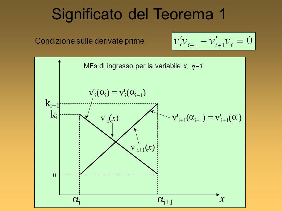 Significato del Teorema 1 v i (x) v i+1 (x) v i ( i ) = v i ( i+1 ) v i+1 ( i+1 ) = v i+1 ( i ) i i+1 k k i x 0 MFs di ingresso per la variabile x, =1 Condizione sulle derivate prime