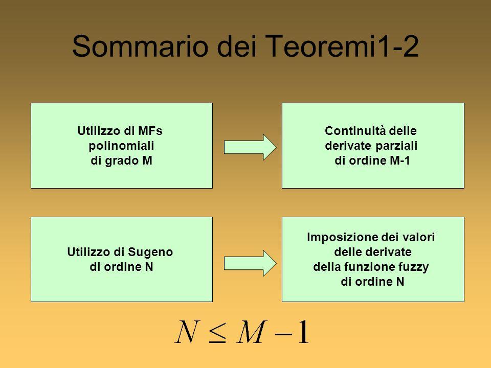 Sommario dei Teoremi1-2 Utilizzo di MFs polinomiali di grado M Continuità delle derivate parziali di ordine M-1 Imposizione dei valori delle derivate della funzione fuzzy di ordine N Utilizzo di Sugeno di ordine N