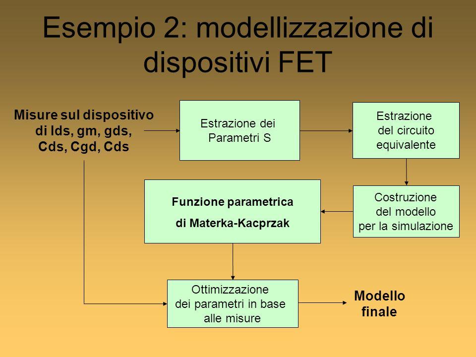 Esempio 2: modellizzazione di dispositivi FET Misure sul dispositivo di Ids, gm, gds, Cds, Cgd, Cds Estrazione dei Parametri S Estrazione del circuito equivalente Funzione parametrica di Materka-Kacprzak Costruzione del modello per la simulazione Ottimizzazione dei parametri in base alle misure Modello finale
