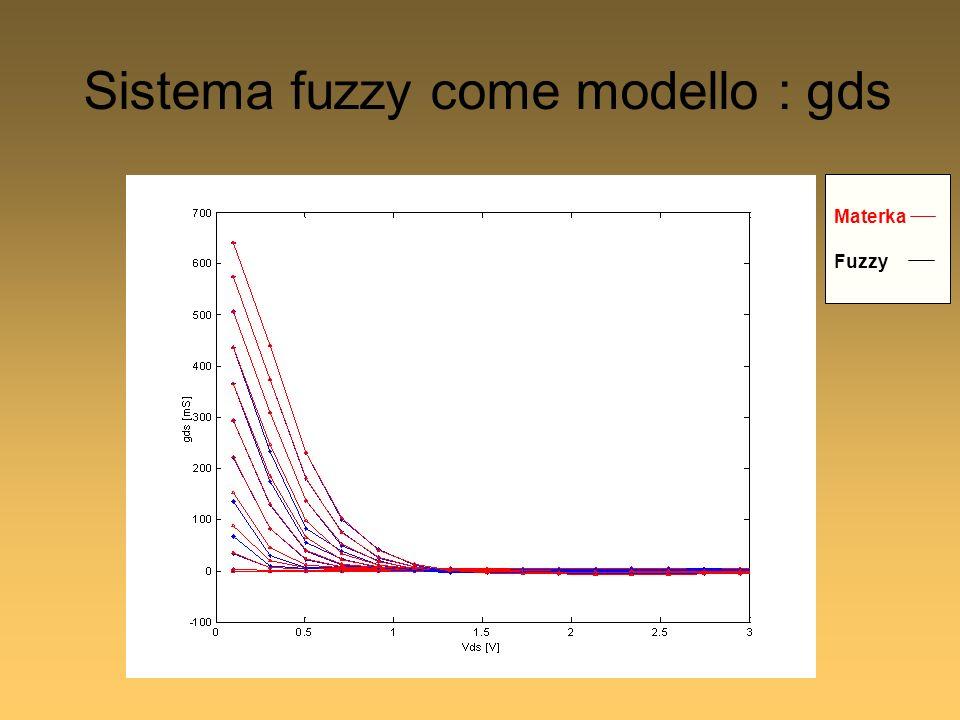 Sistema fuzzy come modello : gds Materka Fuzzy
