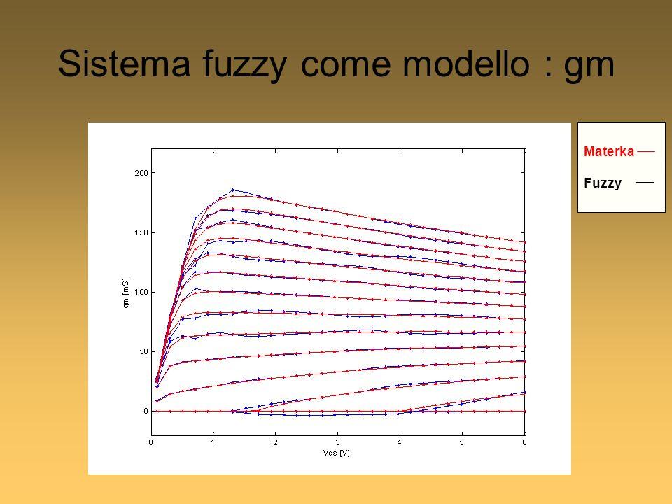 Sistema fuzzy come modello : gm Materka Fuzzy