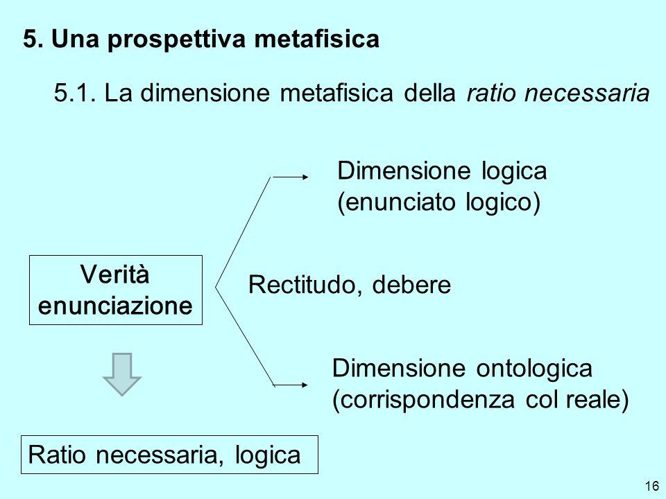 16 5. Una prospettiva metafisica 5.1. La dimensione metafisica della ratio necessaria Dimensione logica (enunciato logico) Verità enunciazione Dimensi