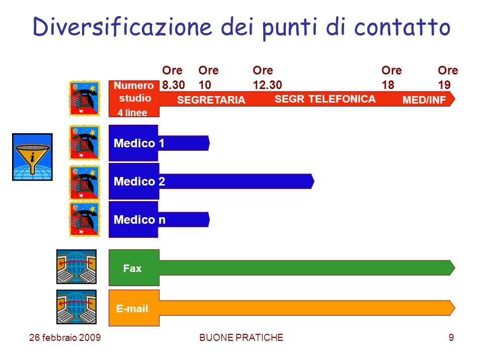 26 febbraio 2009BUONE PRATICHE9 Diversificazione dei punti di contatto Numero studio 4 linee Medico 1 Medico n Medico 2 Ore 8.30 Ore 10 Ore 12.30 Ore