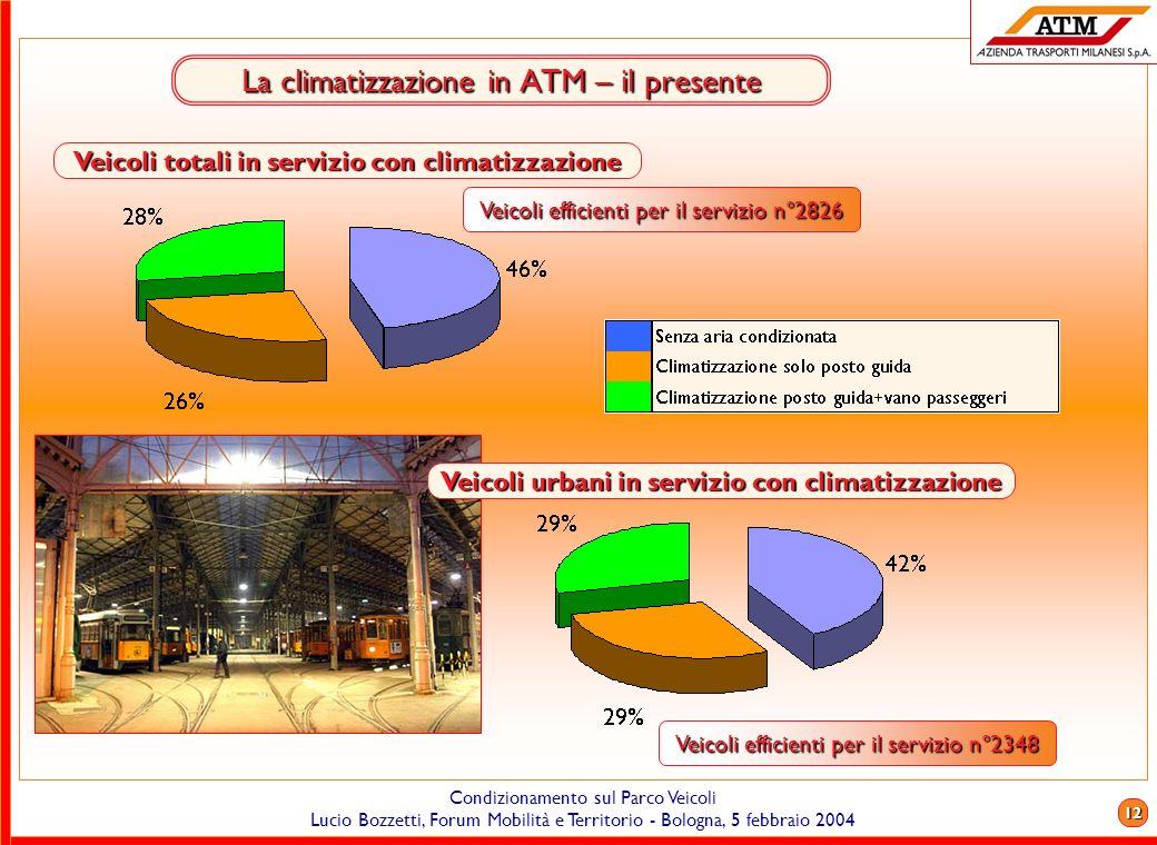 11 Condizionamento sul Parco Veicoli Lucio Bozzetti, Forum Mobilità e Territorio - Bologna, 5 febbraio 2004 Il parco autobus ATM S.p.A. – il presente