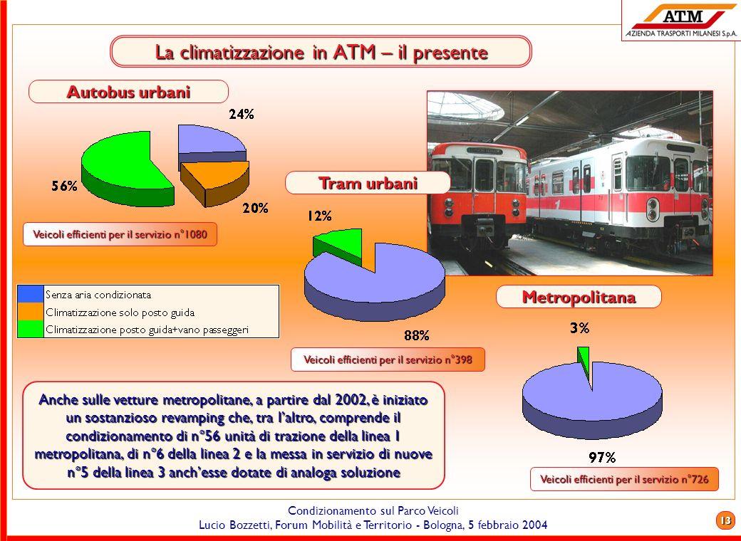 12 Condizionamento sul Parco Veicoli Lucio Bozzetti, Forum Mobilità e Territorio - Bologna, 5 febbraio 2004 La climatizzazione in ATM – il presente Ve