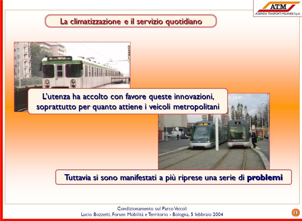 14 Condizionamento sul Parco Veicoli Lucio Bozzetti, Forum Mobilità e Territorio - Bologna, 5 febbraio 2004 La climatizzazione in ATM - il futuro Tutt
