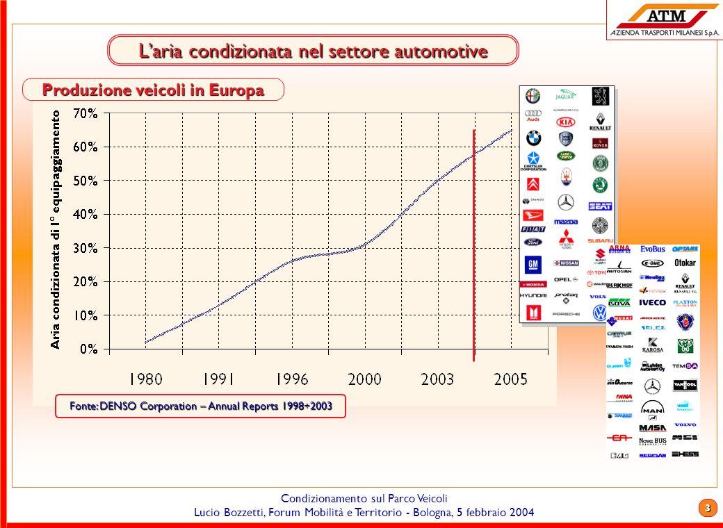 2 Condizionamento sul Parco Veicoli Lucio Bozzetti, Forum Mobilità e Territorio - Bologna, 5 febbraio 2004 Laria condizionata nel settore automotive F
