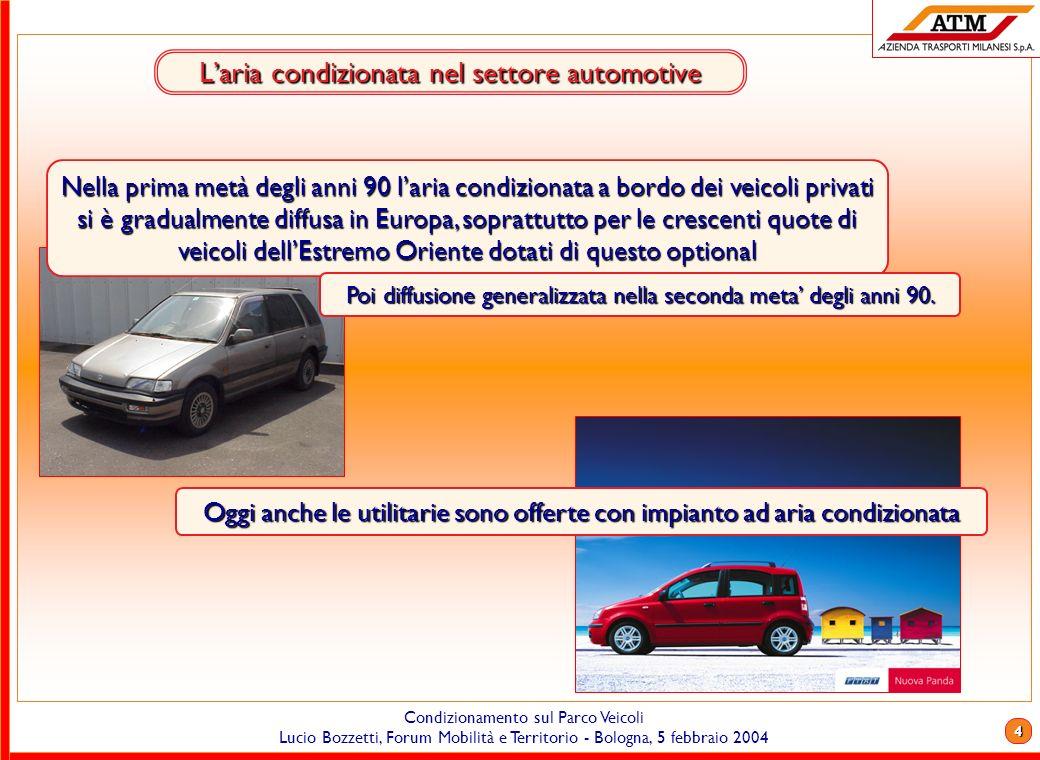 3 Condizionamento sul Parco Veicoli Lucio Bozzetti, Forum Mobilità e Territorio - Bologna, 5 febbraio 2004 Laria condizionata nel settore automotive P