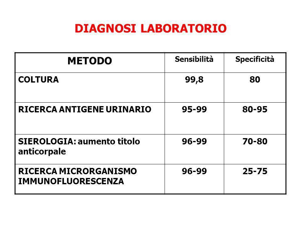 DIAGNOSI LABORATORIO METODO SensibilitàSpecificità COLTURA99,880 RICERCA ANTIGENE URINARIO95-9980-95 SIEROLOGIA: aumento titolo anticorpale 96-9970-80