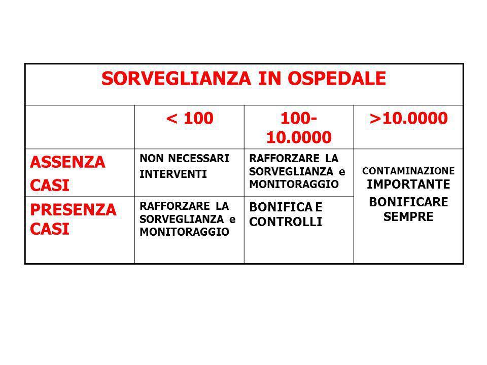 SORVEGLIANZA IN OSPEDALE < 100100- 10.0000 >10.0000 ASSENZA CASI NON NECESSARI INTERVENTI RAFFORZARE LA SORVEGLIANZA e MONITORAGGIO CONTAMINAZIONE IMP
