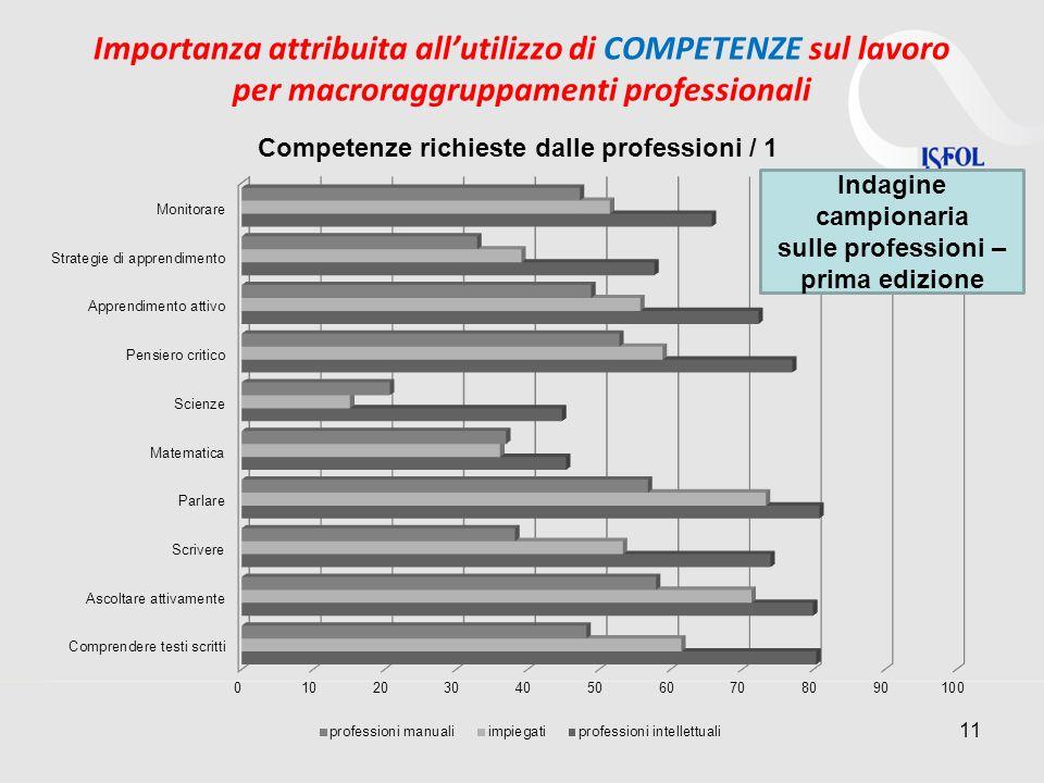 Importanza attribuita allutilizzo di COMPETENZE sul lavoro per macroraggruppamenti professionali 11 Indagine campionaria sulle professioni – prima edi
