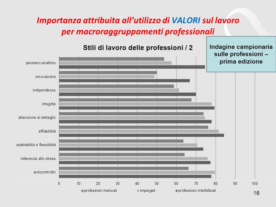 Importanza attribuita allutilizzo di VALORI sul lavoro per macroraggruppamenti professionali 16 Indagine campionaria sulle professioni – prima edizion